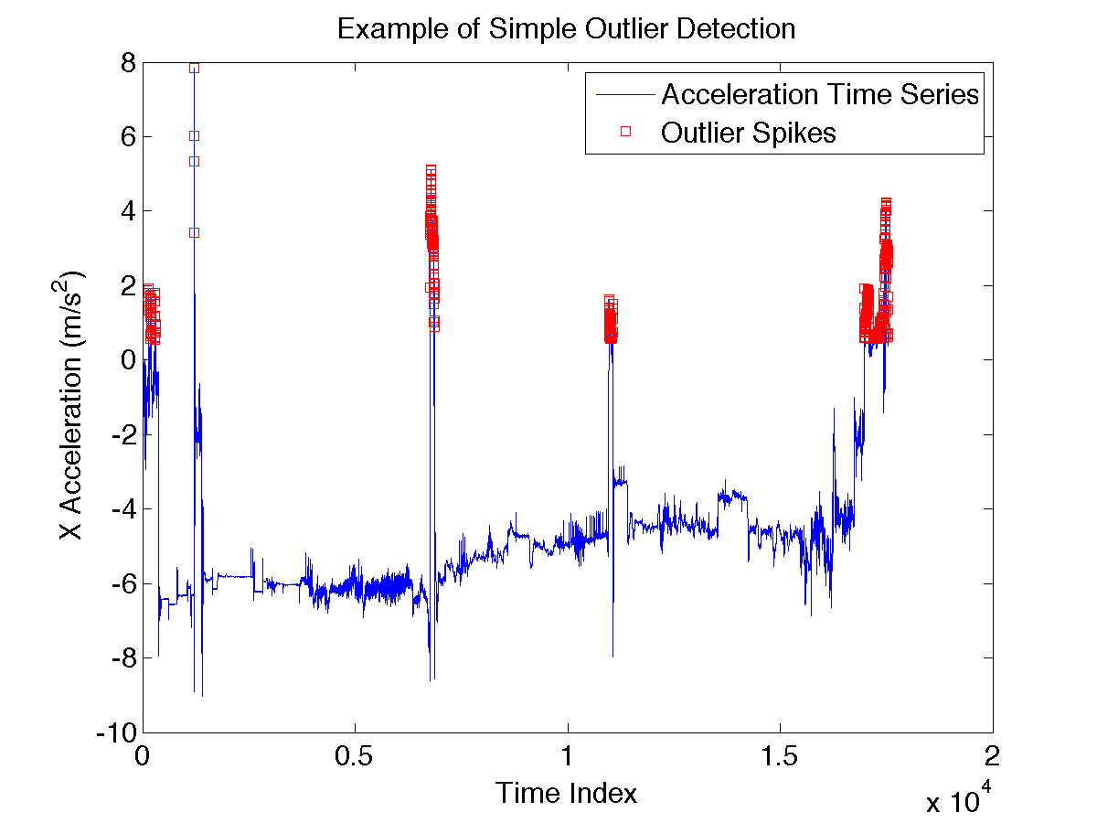 how to detect outliers with z score